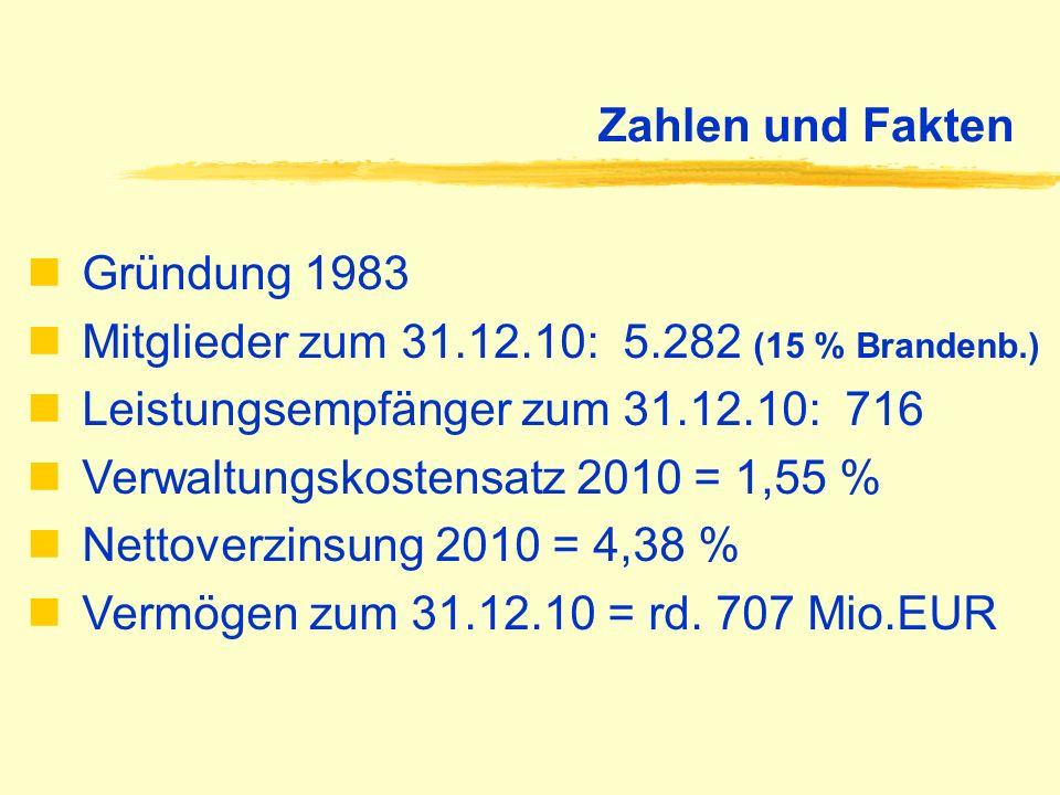 Zahlen und Fakten Gründung 1983 Mitglieder zum 31.12.10: 5.282 (15 % Brandenb.) Leistungsempfänger zum 31.12.10: 716 Verwaltungskostensatz 2010 = 1,55