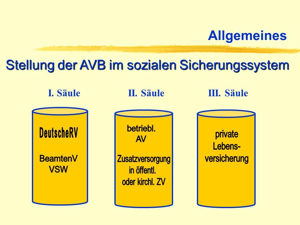 Allgemeines Stellung der AVB im sozialen Sicherungssystem I. Säule II. Säule III. Säule