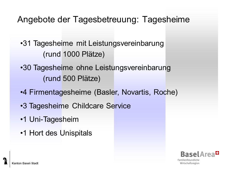Kanton Basel-Stadt Angebote der Tagesbetreuung: Tagesheime 31 Tagesheime mit Leistungsvereinbarung (rund 1000 Plätze) 30 Tagesheime ohne Leistungsvereinbarung (rund 500 Plätze) 4 Firmentagesheime (Basler, Novartis, Roche) 3 Tagesheime Childcare Service 1 Uni-Tagesheim 1 Hort des Unispitals