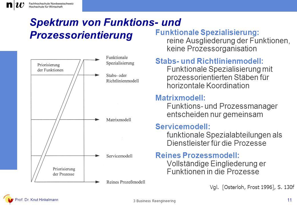 Prof. Dr. Knut Hinkelmann 11 3 Business Reengineering Spektrum von Funktions- und Prozessorientierung Funktionale Spezialisierung: reine Ausgliederung