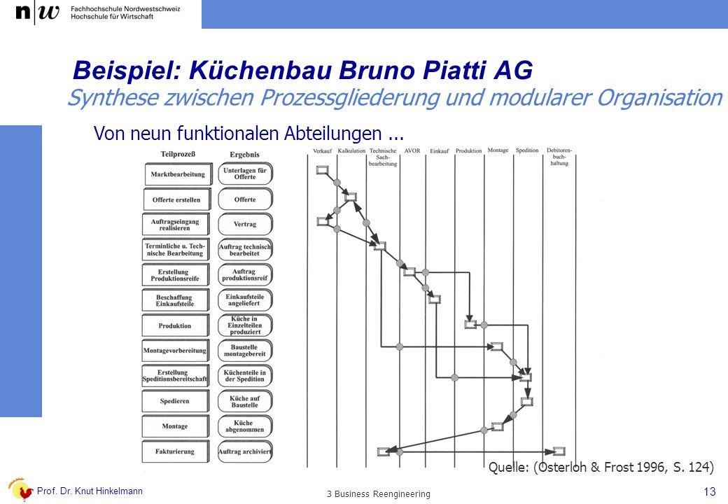 Prof. Dr. Knut Hinkelmann 13 3 Business Reengineering Beispiel: Küchenbau Bruno Piatti AG Von neun funktionalen Abteilungen... Quelle: (Osterloh & Fro