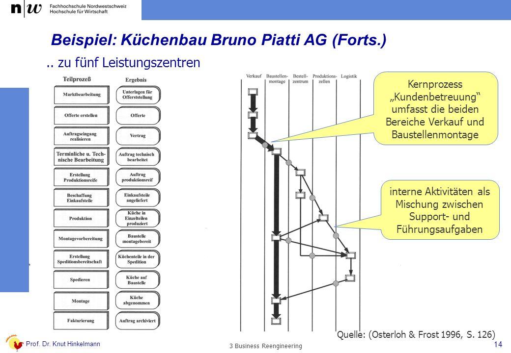 Prof. Dr. Knut Hinkelmann 14 3 Business Reengineering Beispiel: Küchenbau Bruno Piatti AG (Forts.).. zu fünf Leistungszentren Kernprozess Kundenbetreu