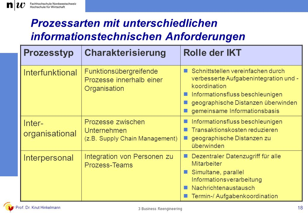 Prof. Dr. Knut Hinkelmann 18 3 Business Reengineering Prozessarten mit unterschiedlichen informationstechnischen Anforderungen ProzesstypCharakterisie