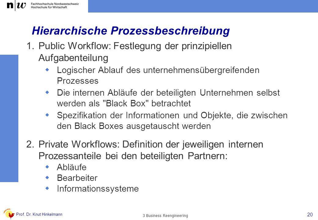 Prof. Dr. Knut Hinkelmann 20 3 Business Reengineering Hierarchische Prozessbeschreibung 1.Public Workflow: Festlegung der prinzipiellen Aufgabenteilun