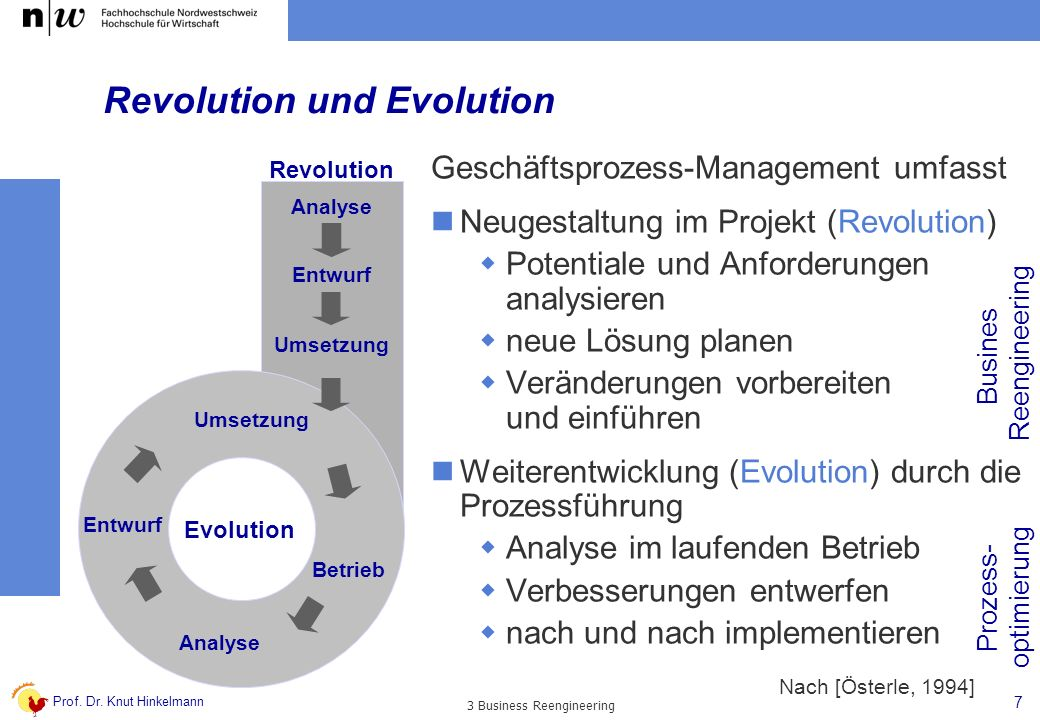 Prof. Dr. Knut Hinkelmann 7 3 Business Reengineering Revolution und Evolution Revolution Analyse Entwurf Umsetzung Entwurf Analyse Betrieb Evolution G