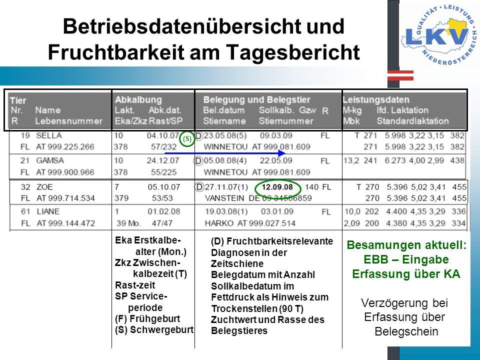 Betriebsdatenübersicht und Fruchtbarkeit am Tagesbericht Besamungen aktuell: EBB – Eingabe Erfassung über KA Verzögerung bei Erfassung über Belegschei