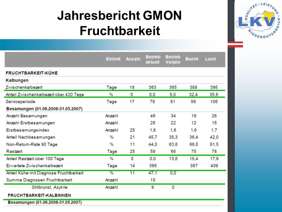 Jahresbericht GMON Fruchtbarkeit