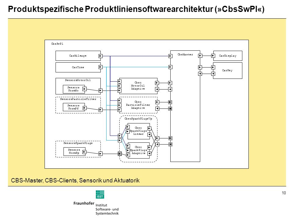 10 Produktspezifische Produktliniensoftwarearchitektur (»CbsSwPl«) SensorsSparkPlugs SensorsParticleFilter SensorsMotorOil Sensors NormMo Sensors NormPf Sensors NormSp Cbsc MotorOil Adaptive Cbsc ParticleFilter Adaptive Cbsc SparkPlugs Adaptive Cbsc SparkPlugs Linear CbsMaster CarDisplay CarKey CarMileage CarTime CbsSwPl CbscSparkPlugsVp CBS-Master, CBS-Clients, Sensorik und Aktuatorik