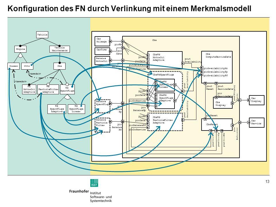 13 Konfiguration des FN durch Verlinkung mit einem Merkmalsmodell Vehicle Engine Vehicle Maintenance DieselOtto Wd MotorOil Adaptive Wd ParticleFilter