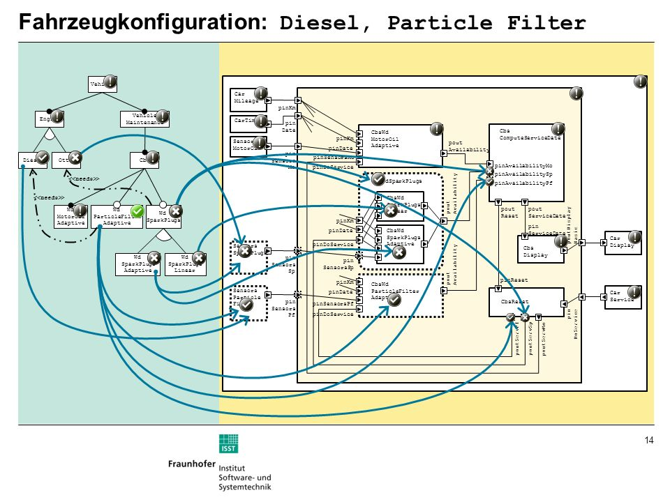 14 Fahrzeugkonfiguration: Diesel, Particle Filter pinKm pin Date pinDoService CbsWd MotorOil Adaptive pinSensorsMo Cbs ComputeServiceDate Cbs Display