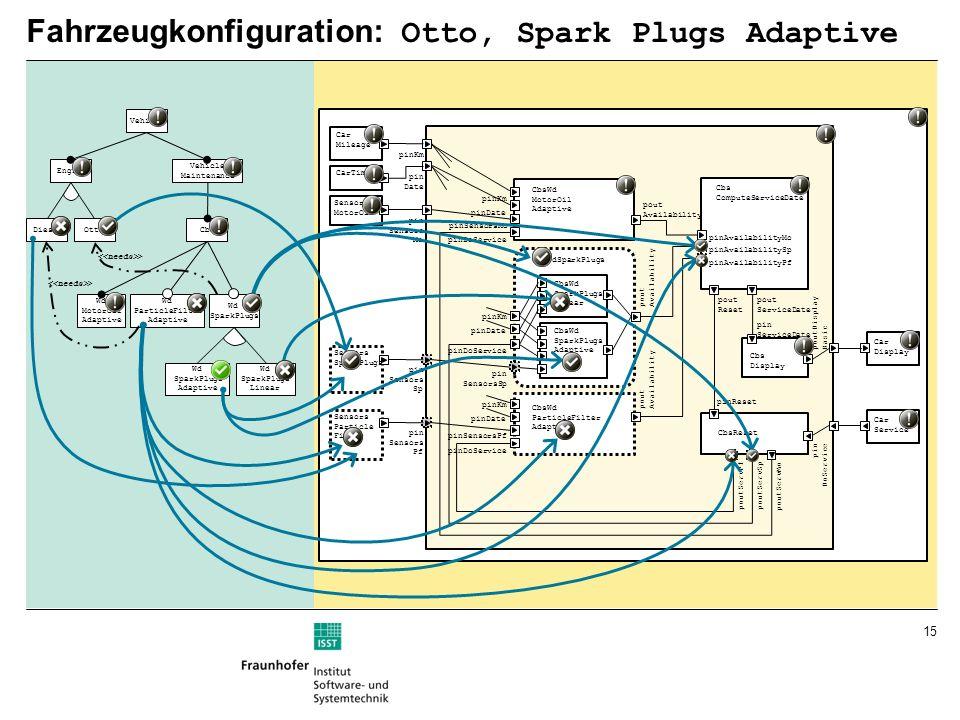 15 Fahrzeugkonfiguration: Otto, Spark Plugs Adaptive pinKm pin Date pinDoService CbsWd MotorOil Adaptive pinSensorsMo Cbs ComputeServiceDate Cbs Display CbsWdSparkPlugs pin SensorsSp pinDoService CbsReset pin Sensors Mo pin Sensors Sp poutDisplay Basic pinKm pinDate pinKm pinDate CbsWd ParticleFilter Adaptive pinDoService pinKm pinDate pinSensorsPf pin Sensors Pf pin DoService pout Availability pout Availability pout Availability CbsWd SparkPlugs Linear CbsWd SparkPlugs Adaptive poutServPf poutServSp poutServMo pinAvailabilityPf pinAvailabilitySp pinAvailabilityMo pout ServiceDate pin ServiceDate pout Reset pinReset CarTime Car Mileage Sensors MotorOil Sensors SparkPlugs Sensors Particle Filter Car Service Car Display Vehicle Engine Vehicle Maintenance DieselOtto Wd MotorOil Adaptive Wd ParticleFilter Adaptive Wd SparkPlugs Wd SparkPlugs Adaptive Wd SparkPlugs Linear Cbs >
