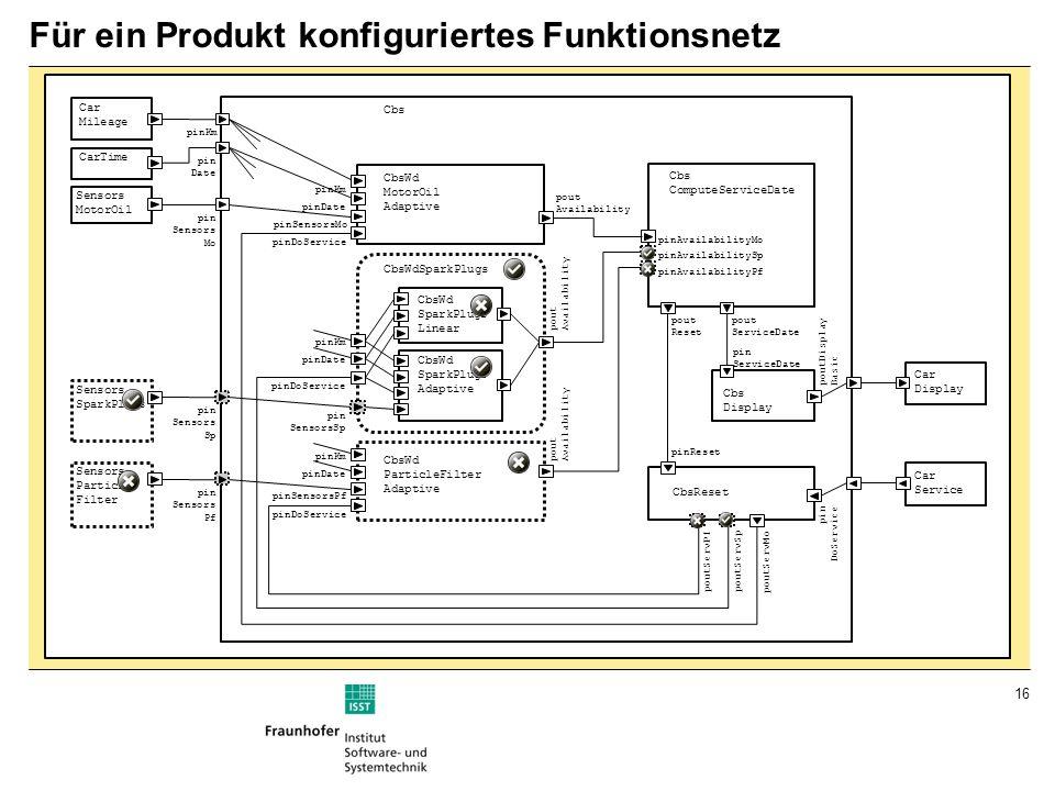 16 Für ein Produkt konfiguriertes Funktionsnetz
