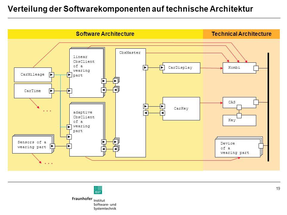 19 Verteilung der Softwarekomponenten auf technische Architektur Technical ArchitectureSoftware Architecture Sensorik Verschleißteil Sensorik Verschle