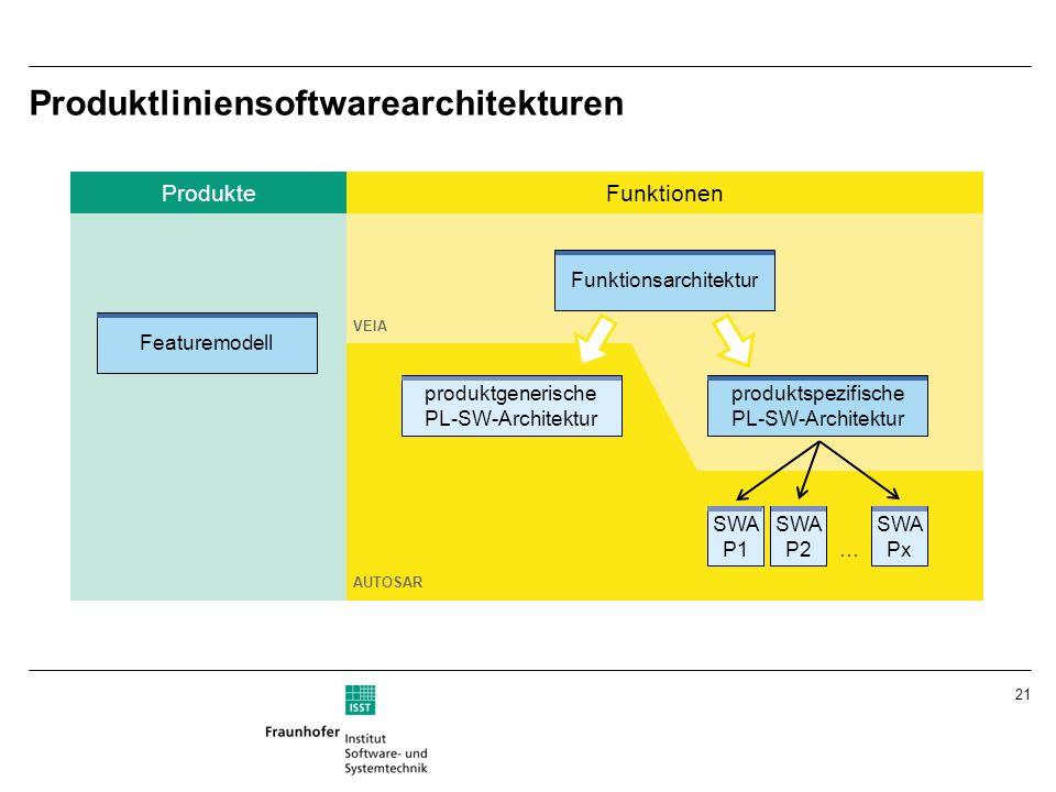 21 Produktliniensoftwarearchitekturen FunktionenProdukte VEIA Funktionsarchitektur produktgenerische PL-SW-Architektur produktspezifische PL-SW-Archit