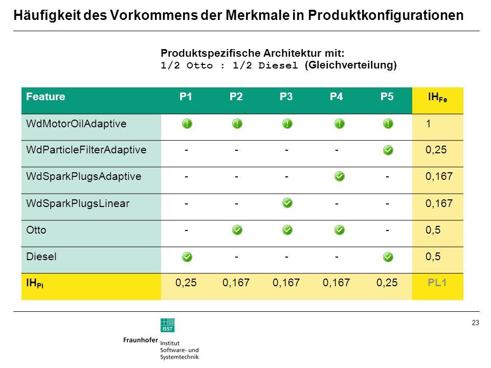 23 FeatureP1P2P3P4P5IH Fe WdMotorOilAdaptive 1 WdParticleFilterAdaptive----0,25 WdSparkPlugsAdaptive----0,167 WdSparkPlugsLinear----0,167 Otto--0,5 Diesel---0,5 IH Pi 0,250,167 0,25PL1 Häufigkeit des Vorkommens der Merkmale in Produktkonfigurationen Produktspezifische Architektur mit: 1/2 Otto : 1/2 Diesel (Gleichverteilung)