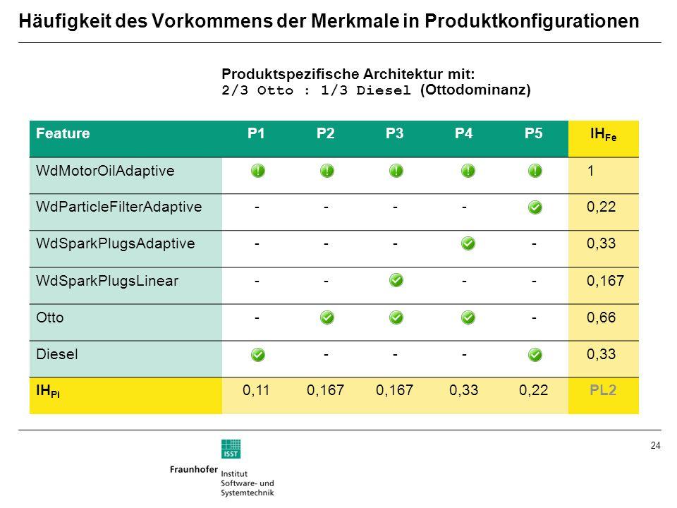 24 FeatureP1P2P3P4P5IH Fe WdMotorOilAdaptive 1 WdParticleFilterAdaptive----0,22 WdSparkPlugsAdaptive----0,33 WdSparkPlugsLinear----0,167 Otto--0,66 Diesel---0,33 IH Pi 0,110,167 0,330,22PL2 Häufigkeit des Vorkommens der Merkmale in Produktkonfigurationen Produktspezifische Architektur mit: 2/3 Otto : 1/3 Diesel (Ottodominanz)