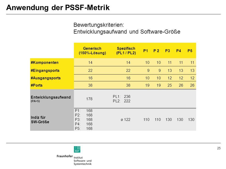 25 Anwendung der PSSF-Metrik Generisch (150%-Lösung) Spezifisch (PL1 / PL2) P1P 2P3P4P5 #Komponenten14 10 11 #Eingangsports22 9913 #Ausgangsports16 10