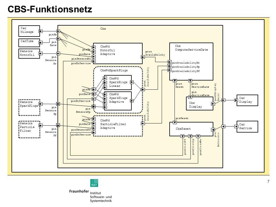 8 Vom Funktionsnetz zur Softwarearchitektur ProduktmerkmaleFunktionsnetz Cbs WdSpark Plugs WdMotorOil WdSp Ada WdSp Lin...