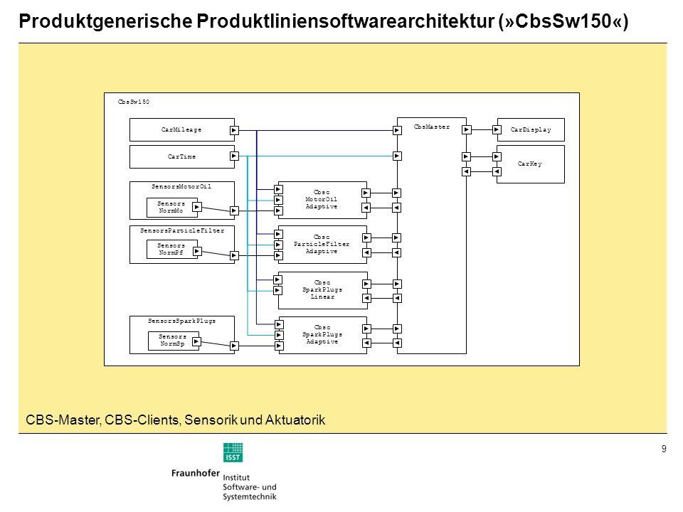 9 Produktgenerische Produktliniensoftwarearchitektur (»CbsSw150«) SensorsSparkPlugs SensorsParticleFilter SensorsMotorOil Sensors NormMo Sensors NormP
