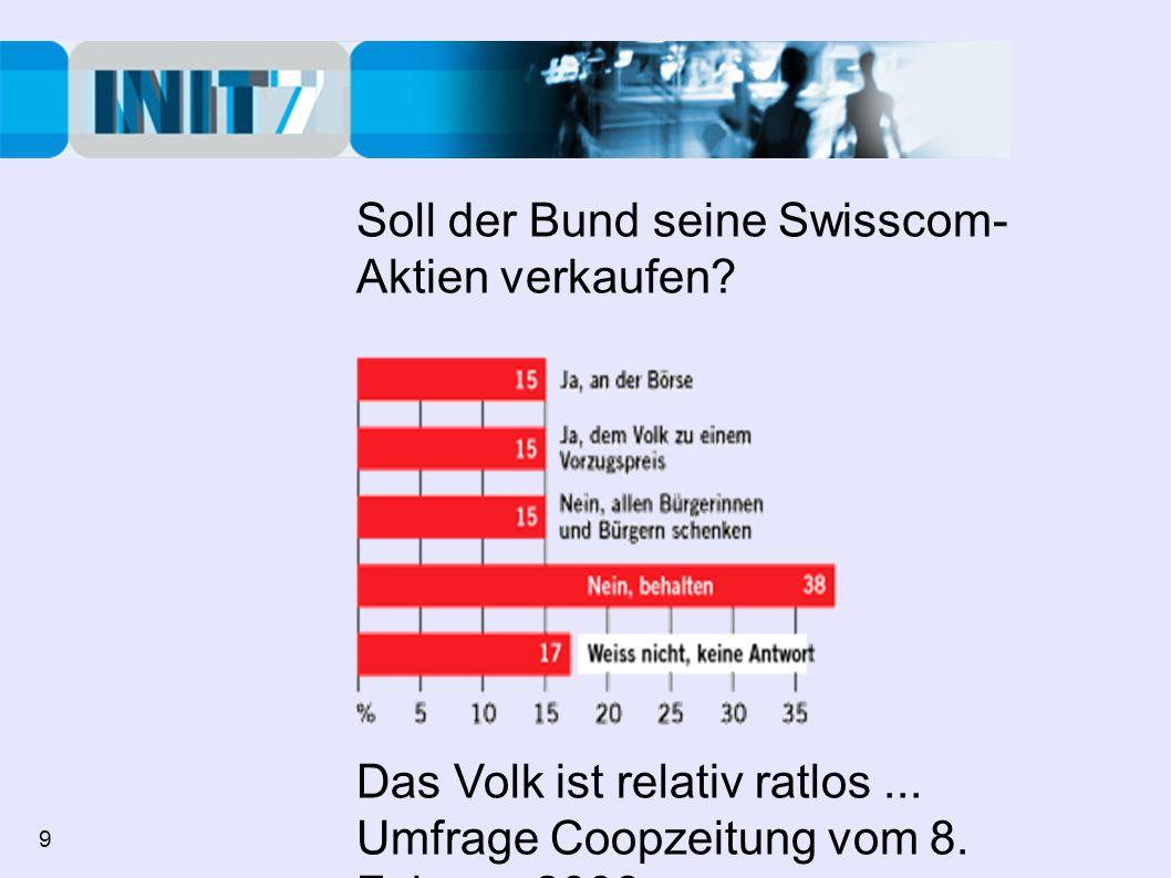 Soll der Bund seine Swisscom- Aktien verkaufen? Das Volk ist relativ ratlos... Umfrage Coopzeitung vom 8. Februar 2006 9