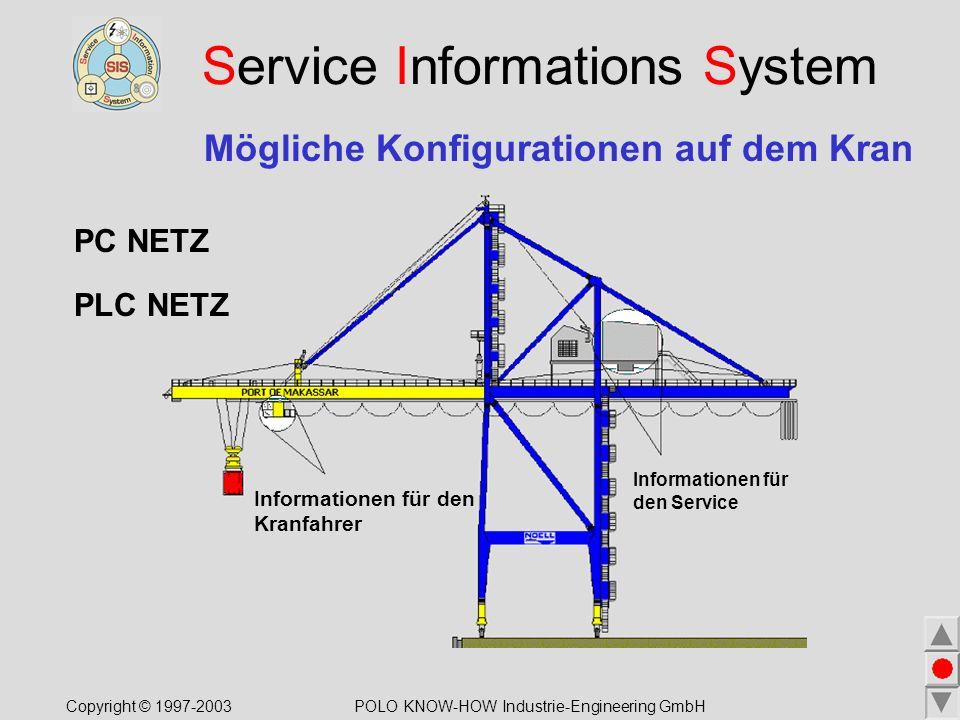 Service Informations System Mögliche Konfigurationen auf dem Kran Informationen für den Kranfahrer PC NETZ PLC NETZ Copyright © 1997-2003POLO KNOW-HOW Industrie-Engineering GmbH Informationen für den Service