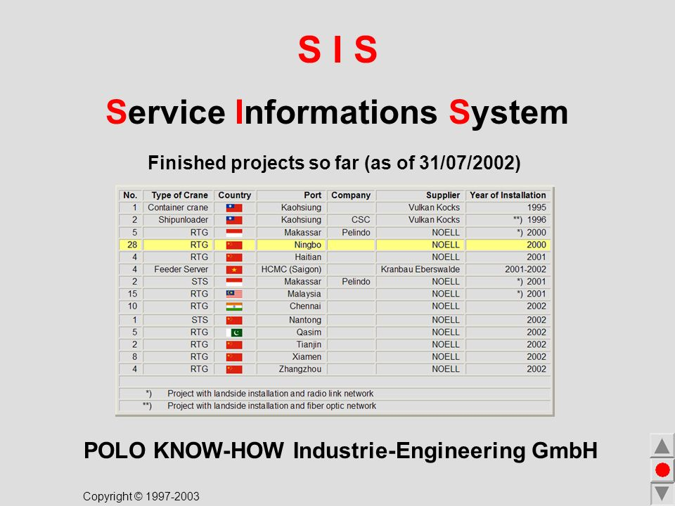 S I S Service Informations System POLO KNOW-HOW Industrie-Engineering GmbH Finished projects so far (as of 31/07/2002) Copyright © 1997-2003
