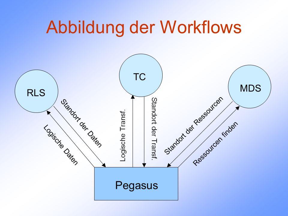 Abbildung der Workflows Pegasus RLS TC MDS L o g i s c h e D a t e n Standort der Daten Logische Transf.