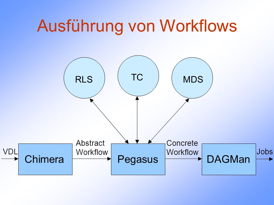 Ausführung von Workflows Pegasus RLS TC MDS DAGManChimera Abstract Workflow Concrete Workflow VDLJobs