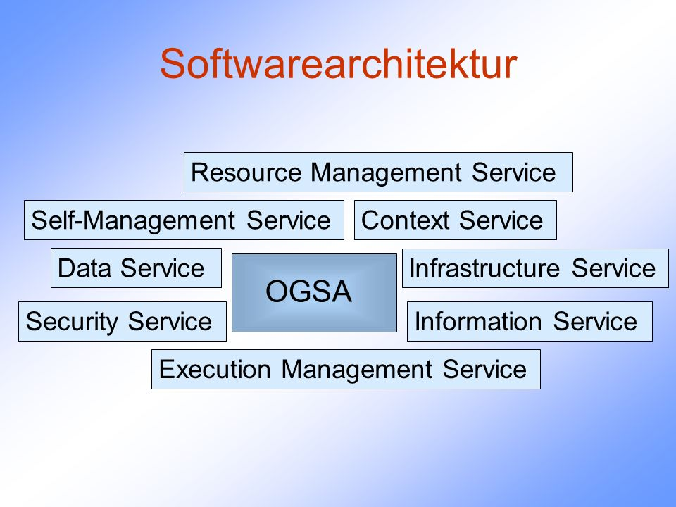 Grid - Applikationen Distributed Supercomputing High-Throughput Computing On-Demand Computing Data-Intensive Computing Collaborative-Computing Teleimmersion
