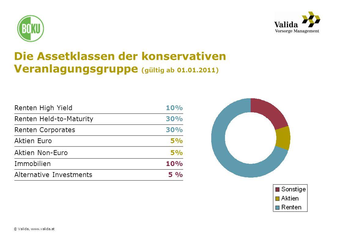 Seite 26© Valida, www.valida.at Die Assetklassen der konservativen Veranlagungsgruppe (gültig ab 01.01.2011) Renten High Yield10% Renten Held-to-Matur
