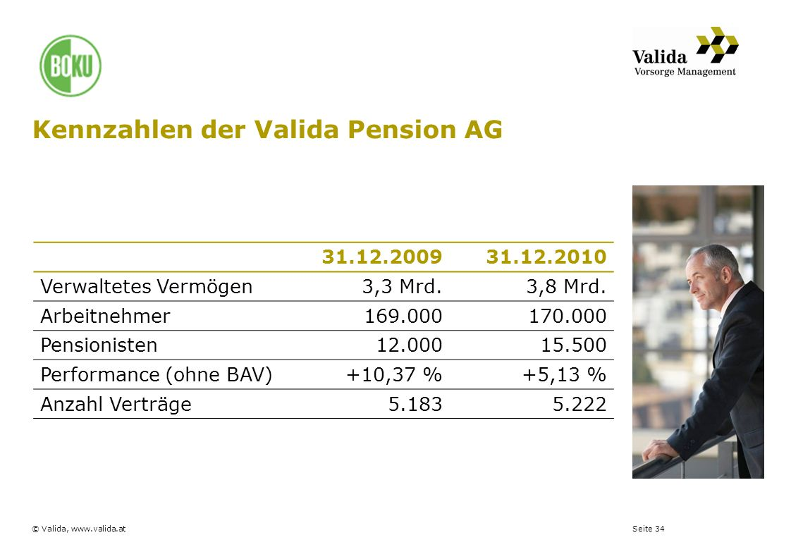Seite 34© Valida, www.valida.at 31.12.200931.12.2010 Verwaltetes Vermögen3,3 Mrd.3,8 Mrd. Arbeitnehmer169.000170.000 Pensionisten12.00015.500 Performa
