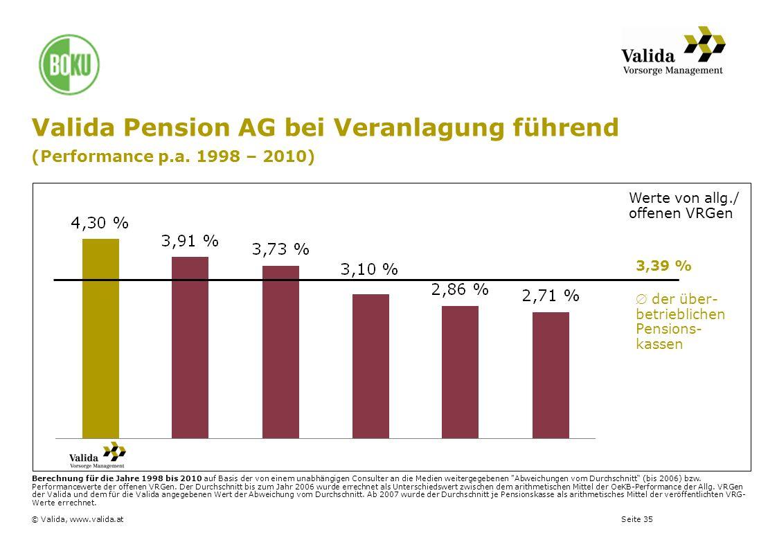 Seite 35© Valida, www.valida.at 3,39 % der über- betrieblichen Pensions- kassen Berechnung für die Jahre 1998 bis 2010 auf Basis der von einem unabhän