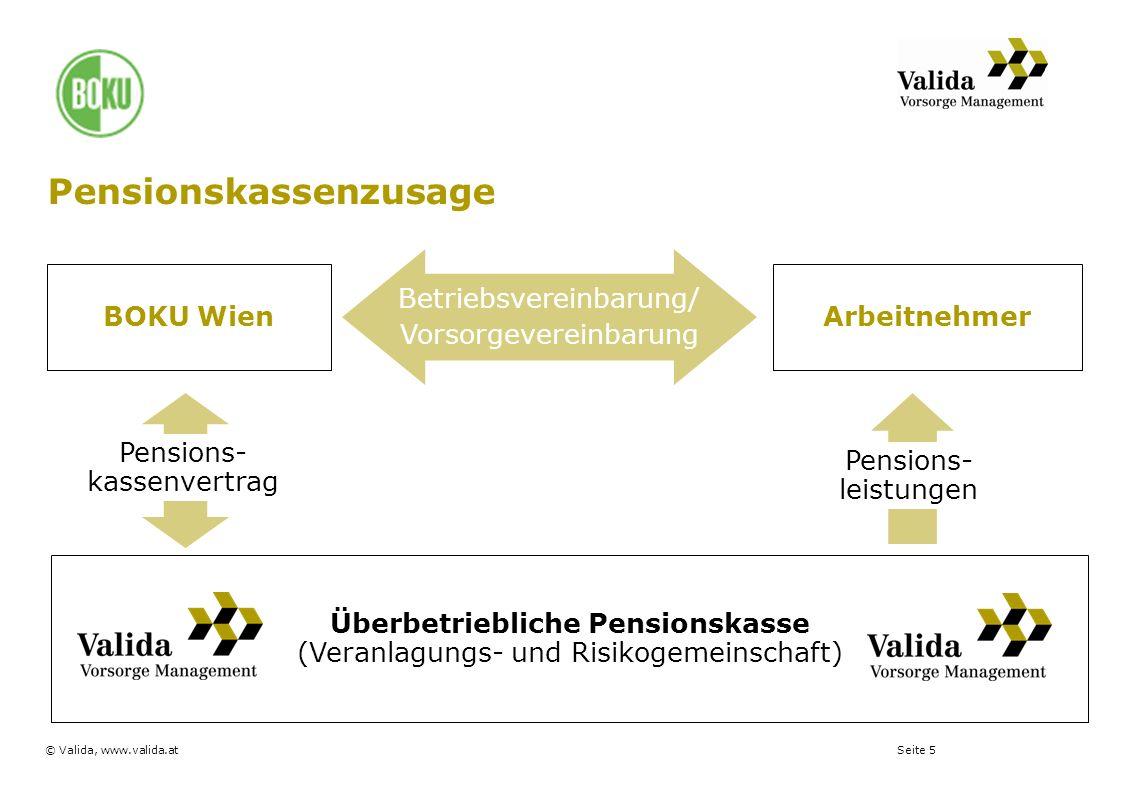 Seite 5© Valida, www.valida.at Pensionskassenzusage BOKU Wien Überbetriebliche Pensionskasse (Veranlagungs- und Risikogemeinschaft) Arbeitnehmer Betri