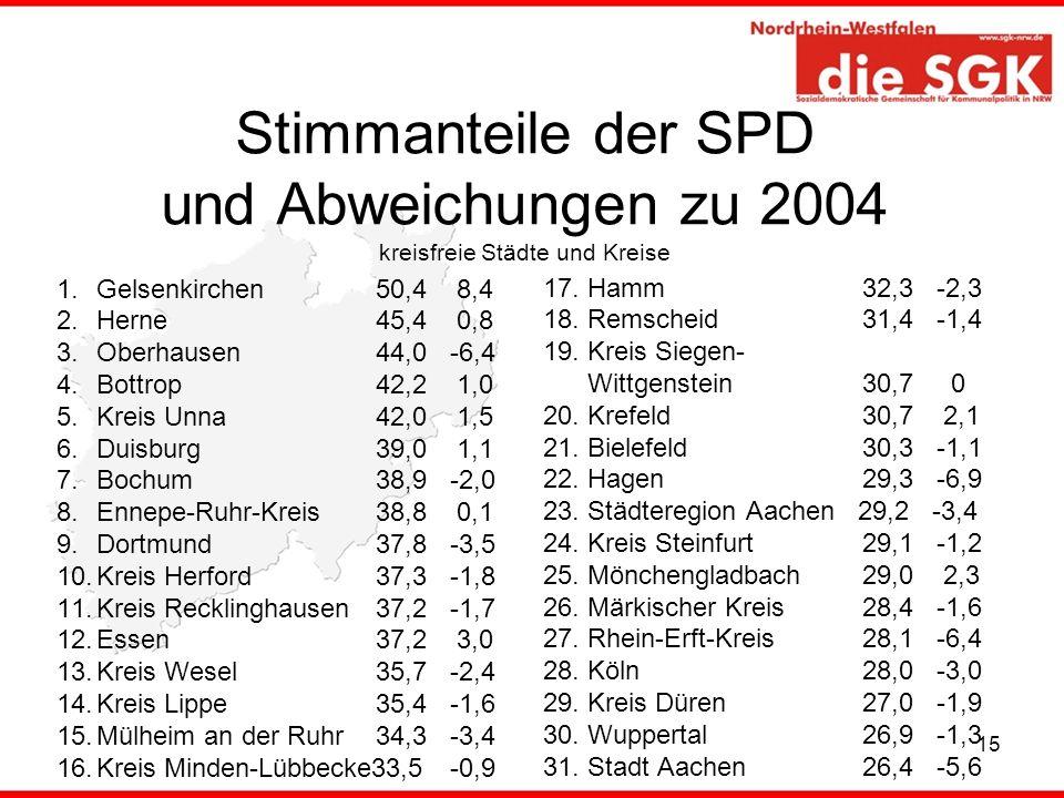 15 Stimmanteile der SPD und Abweichungen zu 2004 kreisfreie Städte und Kreise 1.Gelsenkirchen 50,4 8,4 2.Herne 45,4 0,8 3.Oberhausen 44,0 -6,4 4.Bottr
