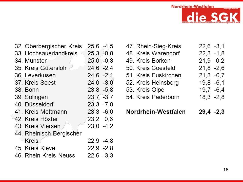 16 32. Oberbergischer Kreis 25,6 -4,5 33. Hochsauerlandkreis 25,3 -0,8 34. Münster 25,0 -0,3 35. Kreis Gütersloh 24,6 -2,4 36. Leverkusen 24,6 -2,1 37