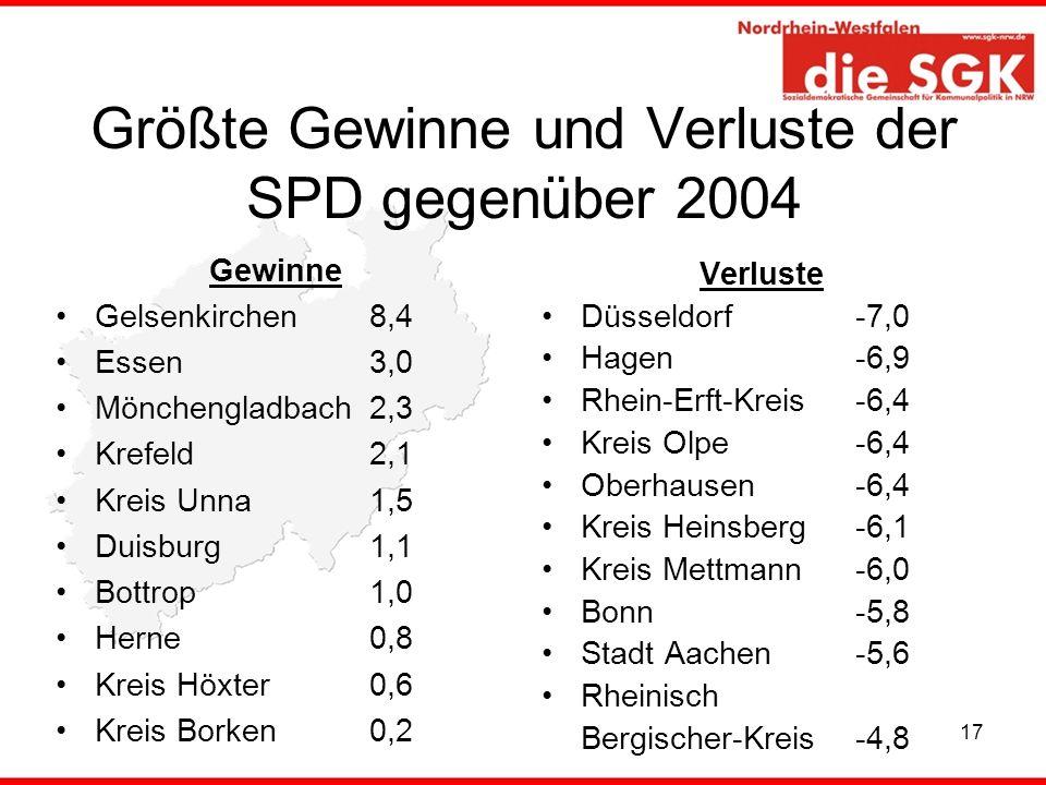17 Größte Gewinne und Verluste der SPD gegenüber 2004 Gewinne Gelsenkirchen 8,4 Essen 3,0 Mönchengladbach2,3 Krefeld2,1 Kreis Unna1,5 Duisburg1,1 Bott