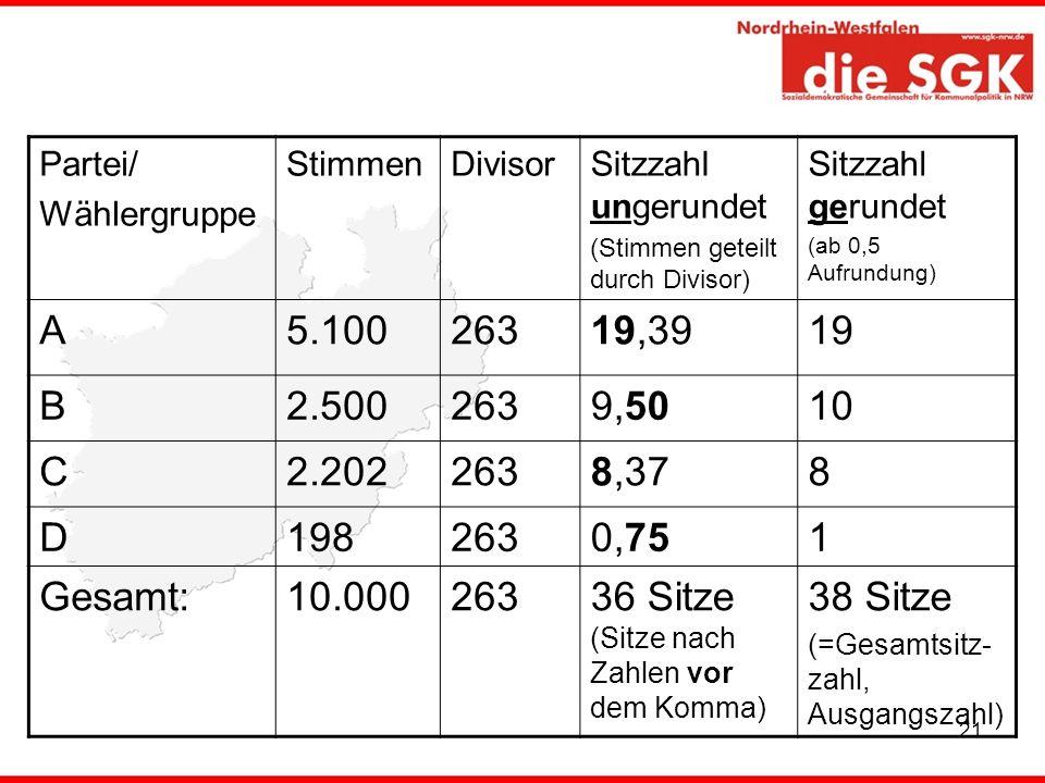 21 Partei/ Wählergruppe StimmenDivisorSitzzahl ungerundet (Stimmen geteilt durch Divisor) Sitzzahl gerundet (ab 0,5 Aufrundung) A5.10026319,3919 B2.50