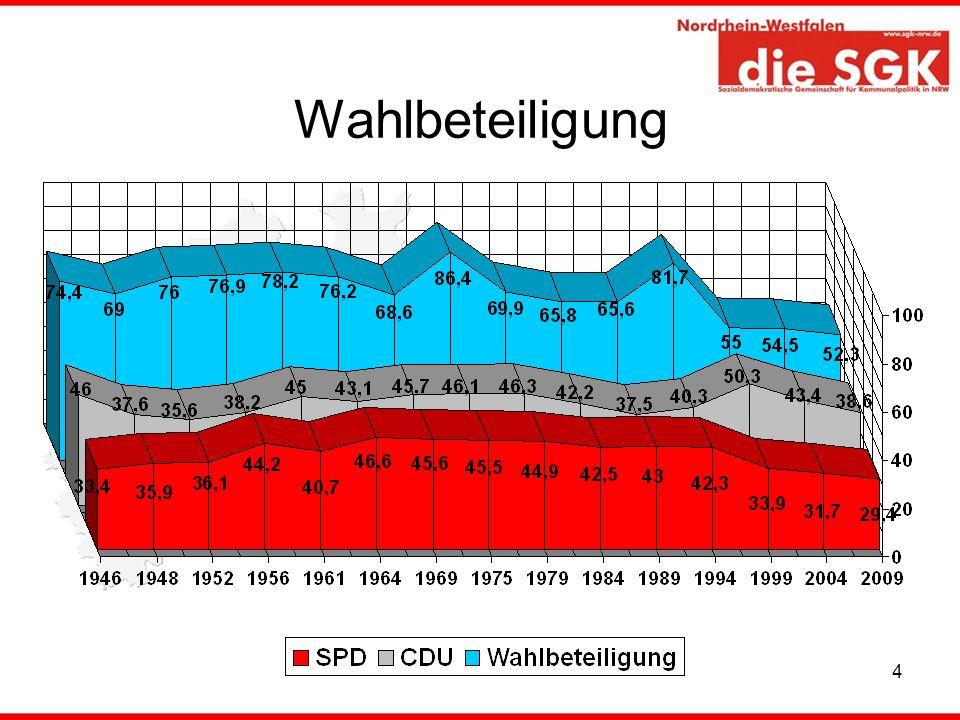 15 Stimmanteile der SPD und Abweichungen zu 2004 kreisfreie Städte und Kreise 1.Gelsenkirchen 50,4 8,4 2.Herne 45,4 0,8 3.Oberhausen 44,0 -6,4 4.Bottrop 42,2 1,0 5.Kreis Unna 42,0 1,5 6.Duisburg 39,0 1,1 7.Bochum 38,9 -2,0 8.Ennepe-Ruhr-Kreis 38,8 0,1 9.Dortmund 37,8 -3,5 10.Kreis Herford 37,3 -1,8 11.Kreis Recklinghausen37,2 -1,7 12.Essen 37,2 3,0 13.Kreis Wesel 35,7 -2,4 14.Kreis Lippe 35,4 -1,6 15.Mülheim an der Ruhr34,3 -3,4 16.Kreis Minden-Lübbecke33,5 -0,9 17.