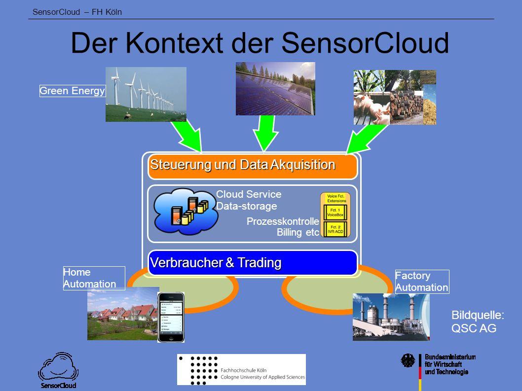 SensorCloud – FH Köln SensorCloud - ein Prinzipbild Trusted Cloud SensorCloud Anwender A Anwender A Anwender B Anwender B Sensor Aktuator Lokales Sensornetzwerk Embedded System Mobile Device Bildquelle: QSC AG