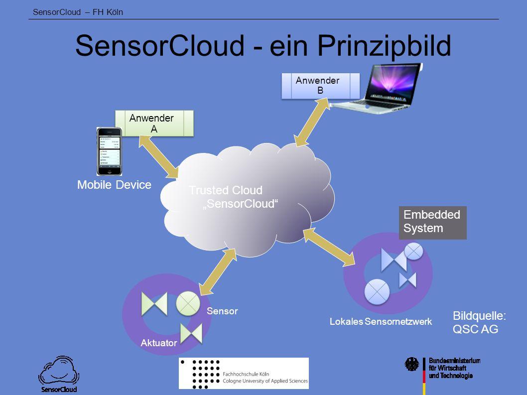SensorCloud – FH Köln Technische Ziele von SensorCloud Interoperabilität von Sensor/Aktordiensten verschiedener Hersteller Kontrollierter, geschützter Datentransfer zwischen Haushalt/Fabrik und Cloud-App Infrastruktur für sichere Sensor-Cloud- Applikationen Akzeptanzfragen einer SensorCloud