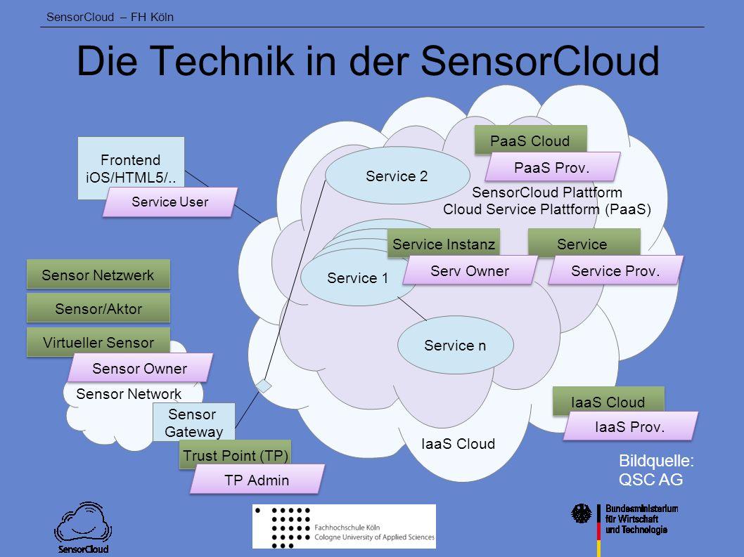 SensorCloud – FH Köln SensorCloud-Partner QSC QSC AG (Konsortialführer) Mittelständischer ITK- Infrastrukturanbieter Infrastruktur der SensorCloud ServiceLayer der SensorCloud Anwendungen der SensorCloud HA Service Service 1 Service n Service 2 Service Instanz PaaS Cloud Service IaaS Cloud PaaS Prov.