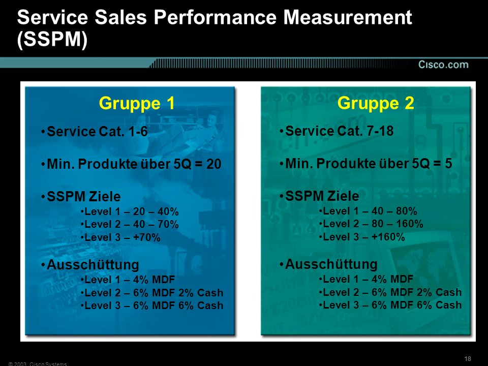 © 2003, Cisco Systems 18 Service Sales Performance Measurement (SSPM) Gruppe 1 Service Cat. 1-6 Min. Produkte über 5Q = 20 SSPM Ziele Level 1 – 20 – 4