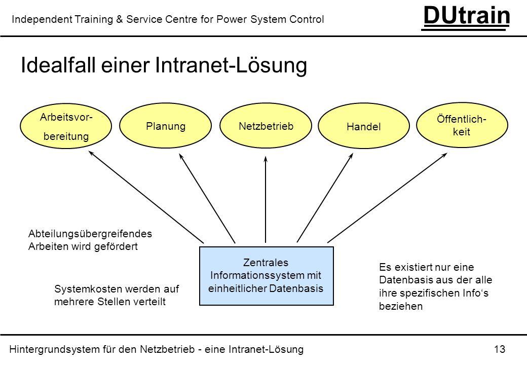 Hintergrundsystem für den Netzbetrieb - eine Intranet-Lösung 13 DUtrain Independent Training & Service Centre for Power System Control Idealfall einer