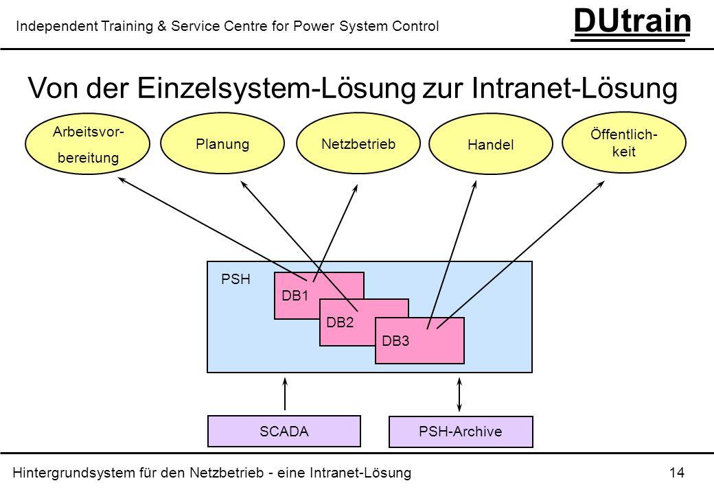 Hintergrundsystem für den Netzbetrieb - eine Intranet-Lösung 14 DUtrain Independent Training & Service Centre for Power System Control Von der Einzels