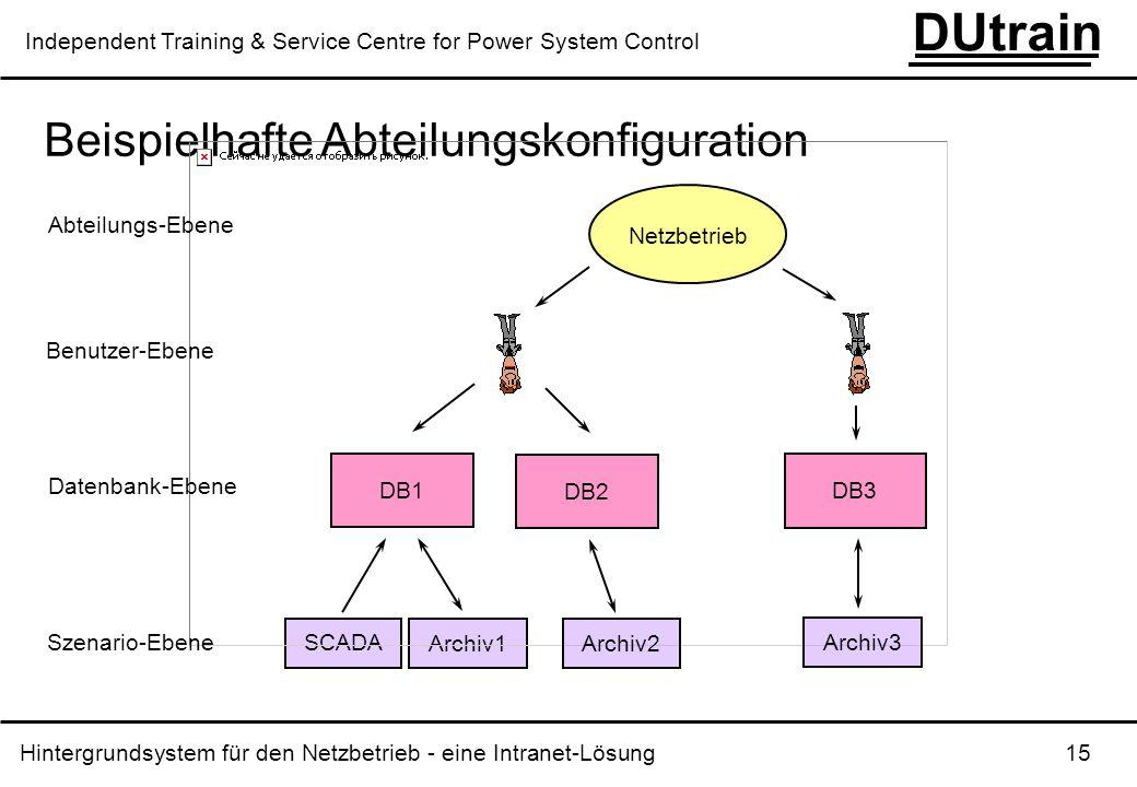 Hintergrundsystem für den Netzbetrieb - eine Intranet-Lösung 15 DUtrain Independent Training & Service Centre for Power System Control Beispielhafte A
