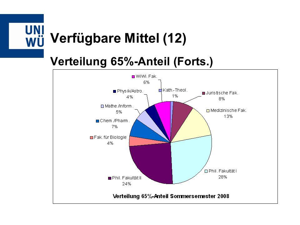 Verfügbare Mittel (12) Verteilung 65%-Anteil (Forts.)