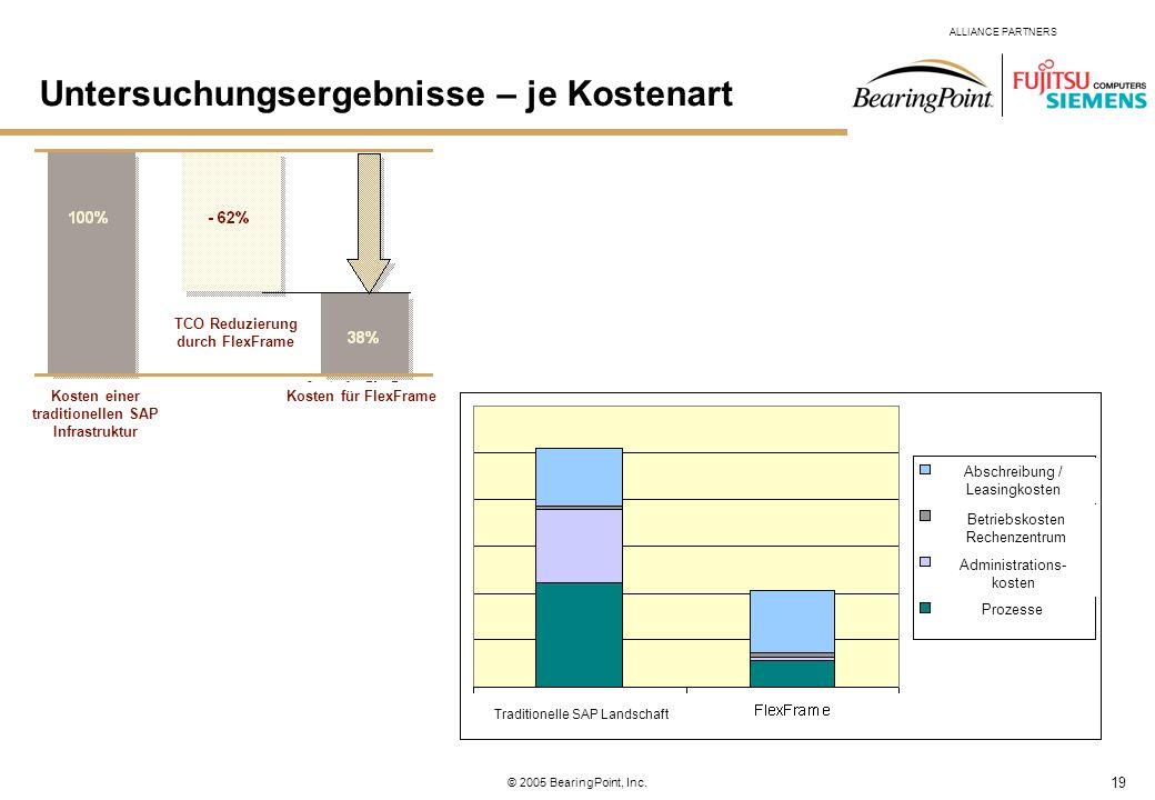 19 ALLIANCE PARTNERS © 2005 BearingPoint, Inc. Kosten einer traditionellen SAP Infrastruktur Kosten für FlexFrame TCO Reduzierung durch FlexFrame Trad