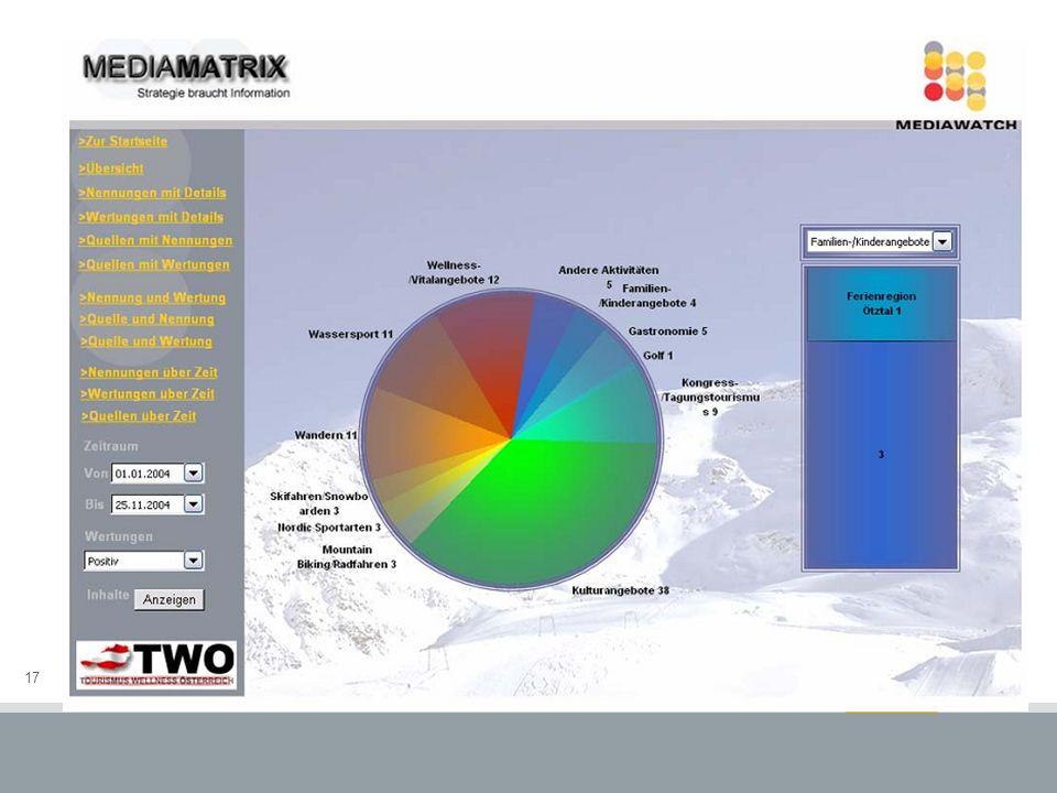 17 MediaMatrix Zusammenfassung der Ergebnisse Direkte Integration in Office Online Verfügbarkeit über APA Plattform