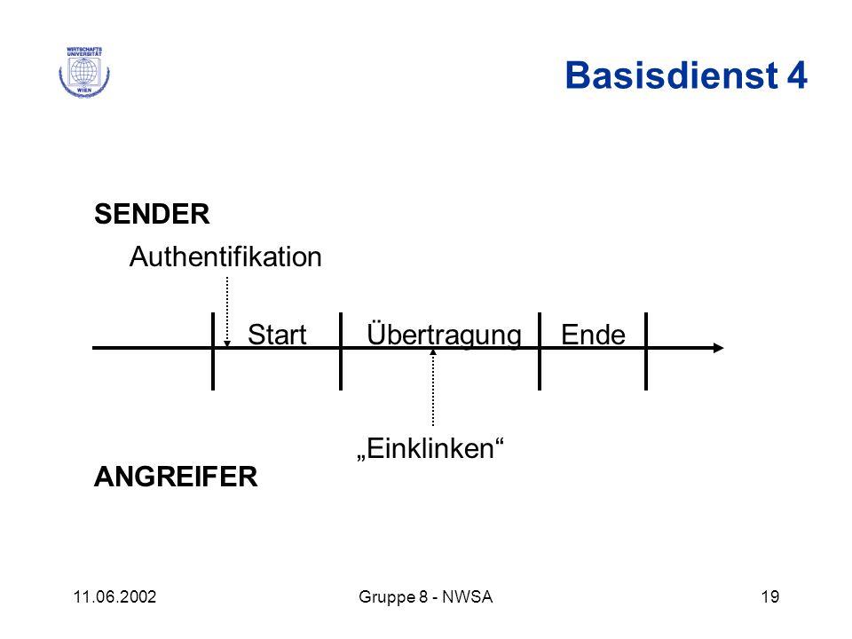 11.06.2002Gruppe 8 - NWSA19 SENDER ANGREIFER StartÜbertragungEnde Authentifikation Einklinken Basisdienst 4
