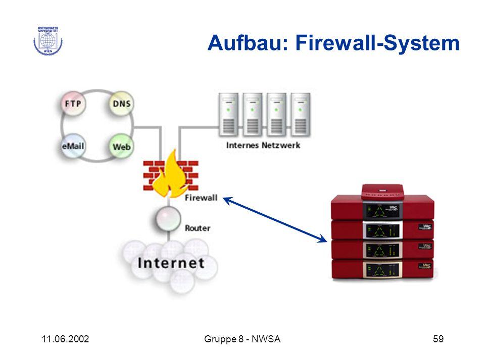 11.06.2002Gruppe 8 - NWSA59 Aufbau: Firewall-System